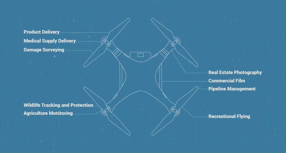 powerdms-blueprint-drone